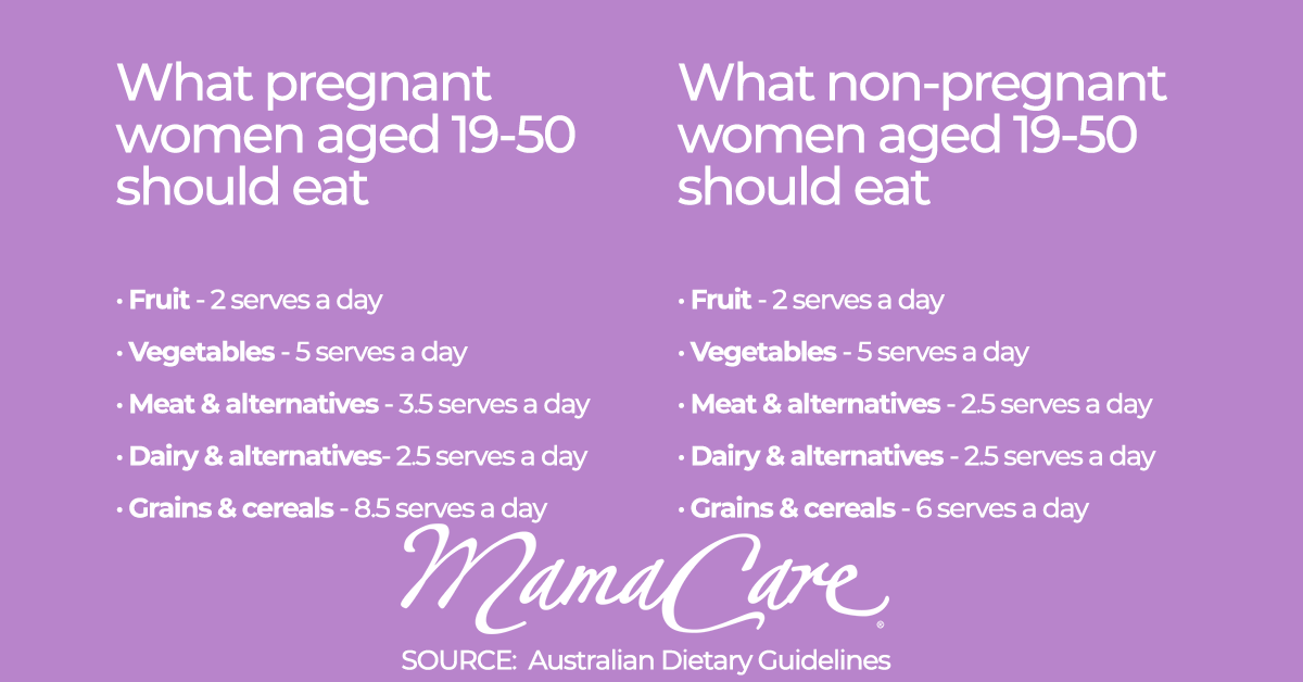 Pregnant women dietary guidelines
